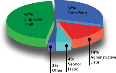 Employee theft of cigarettes and tobacco